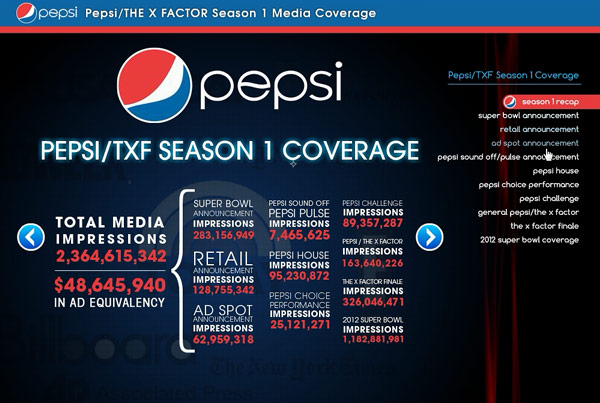 Pepsi – X Factor Media Coverage